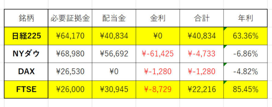 くりっく株365 日経225 NYダウ DAX FTSE コスパ表