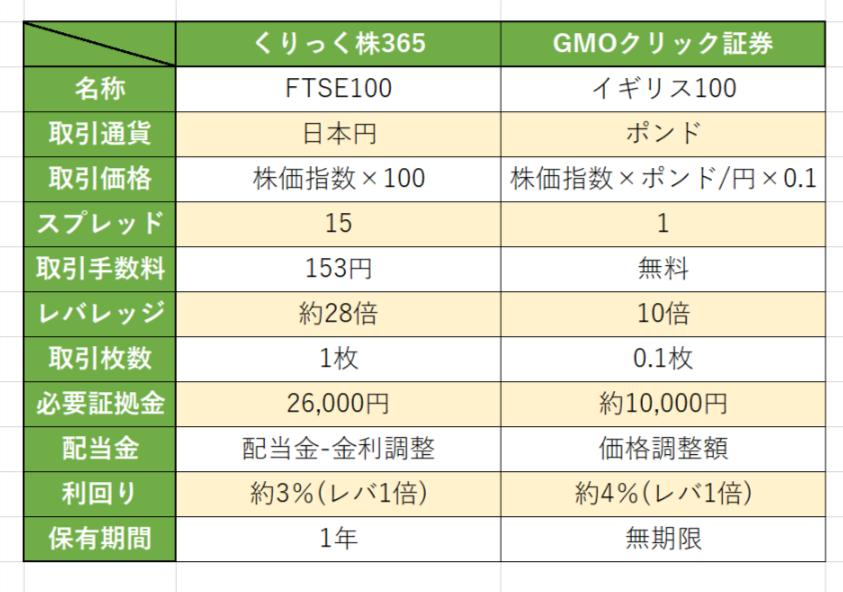 くりっく株365 GMOクリック証券 比較表