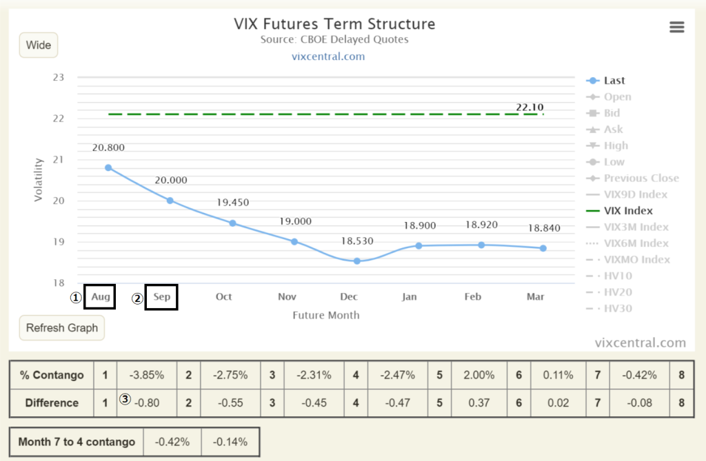 VIXcentral VIX指数 恐怖指数 米国VI 価格調整額 コンタンゴ バックワーデーション