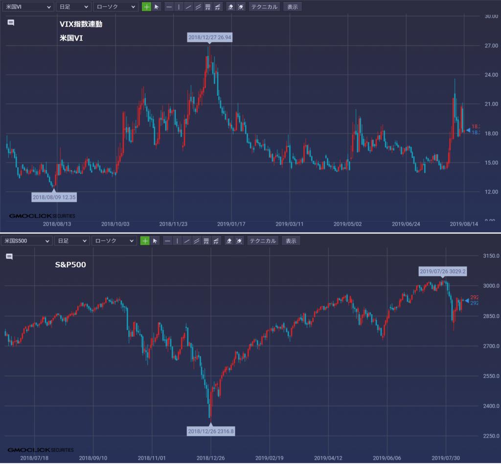 恐怖指数 VIX指数 米国VI S&P500 比較