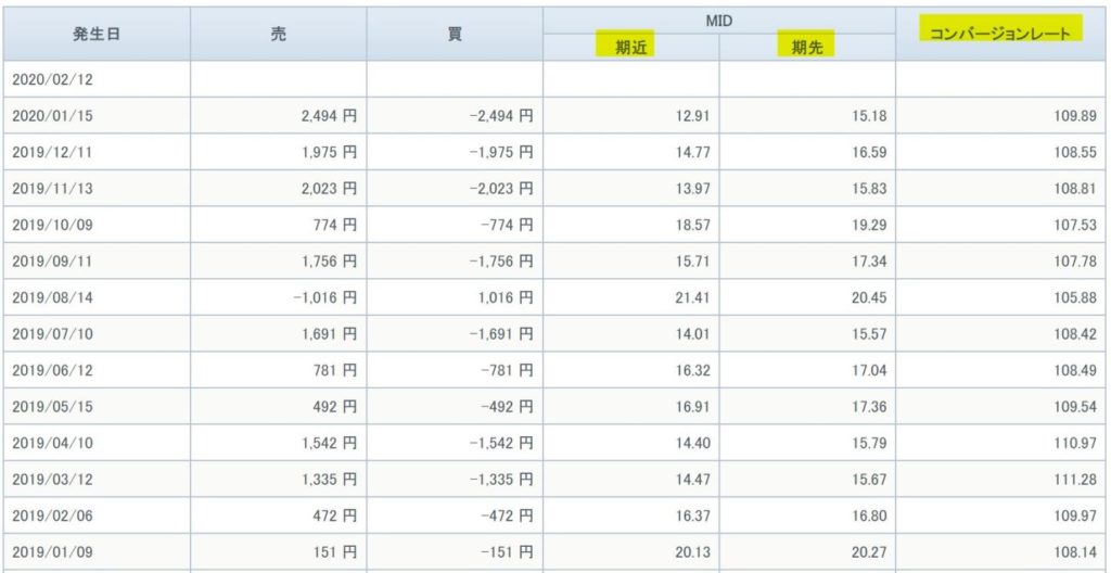 GMOクリック証券 米国VI 恐怖指数 VIX指数 価格調整額