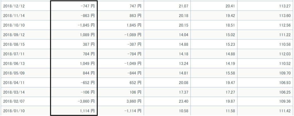GMOクリック証券 米国VI 恐怖指数 VIX指数 価格調整額 2018年