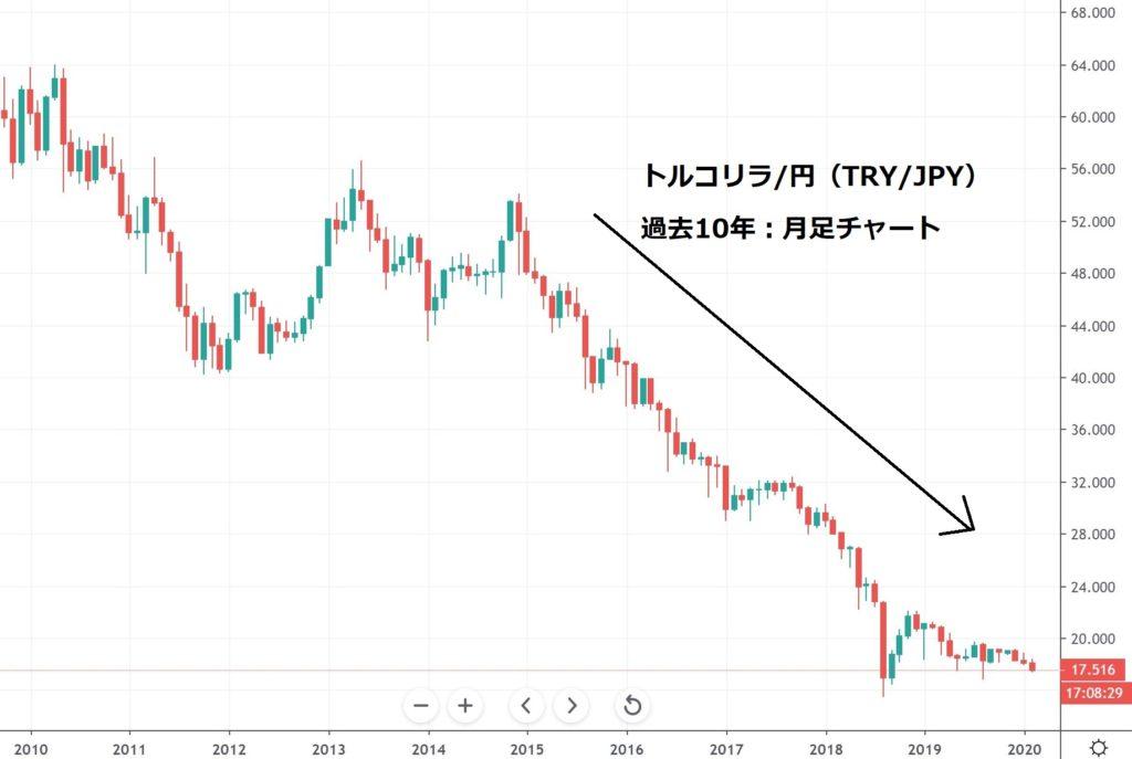 トルコリラ円 TRY/JPY チャート