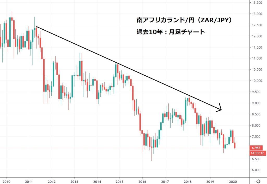 南アフリカランド円 ZAR/JPY チャート