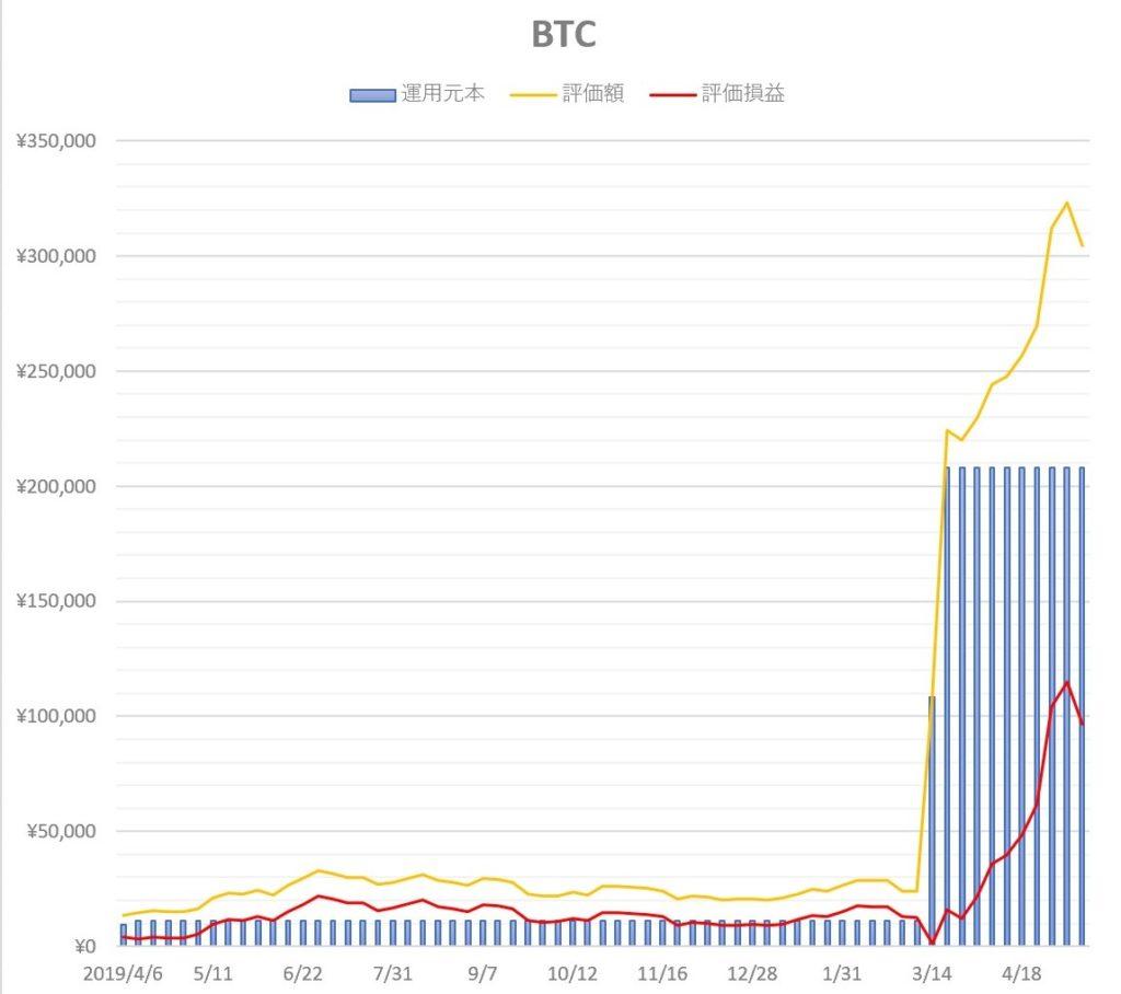 BTC ビットコイン 運用推移