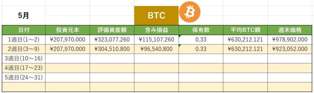 仮想通貨 ビットコイン BTC 週間実績