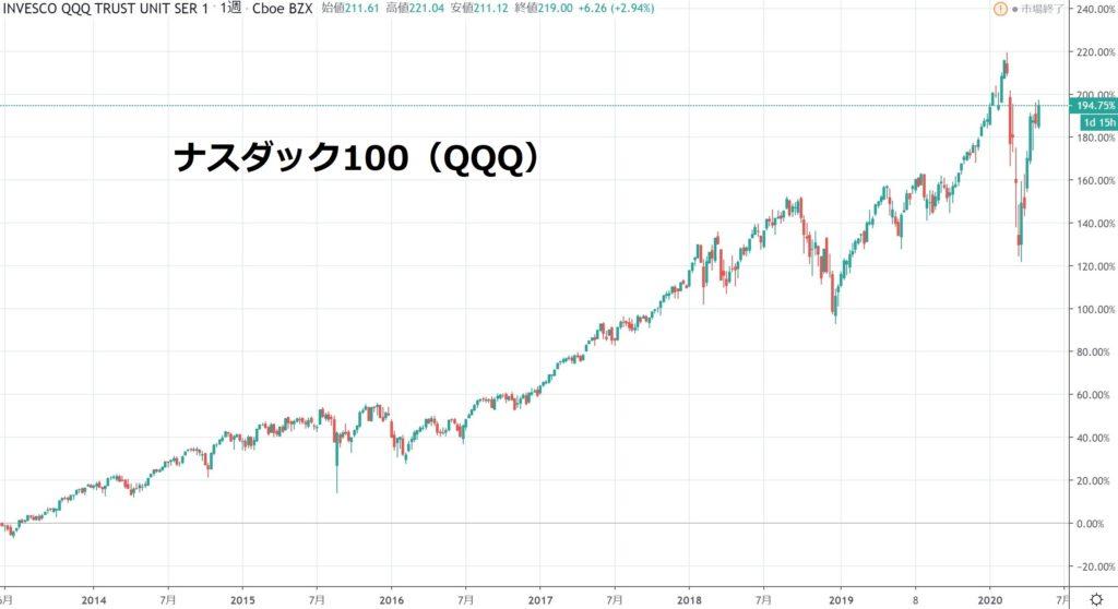 ナスダック100 QQQ チャート