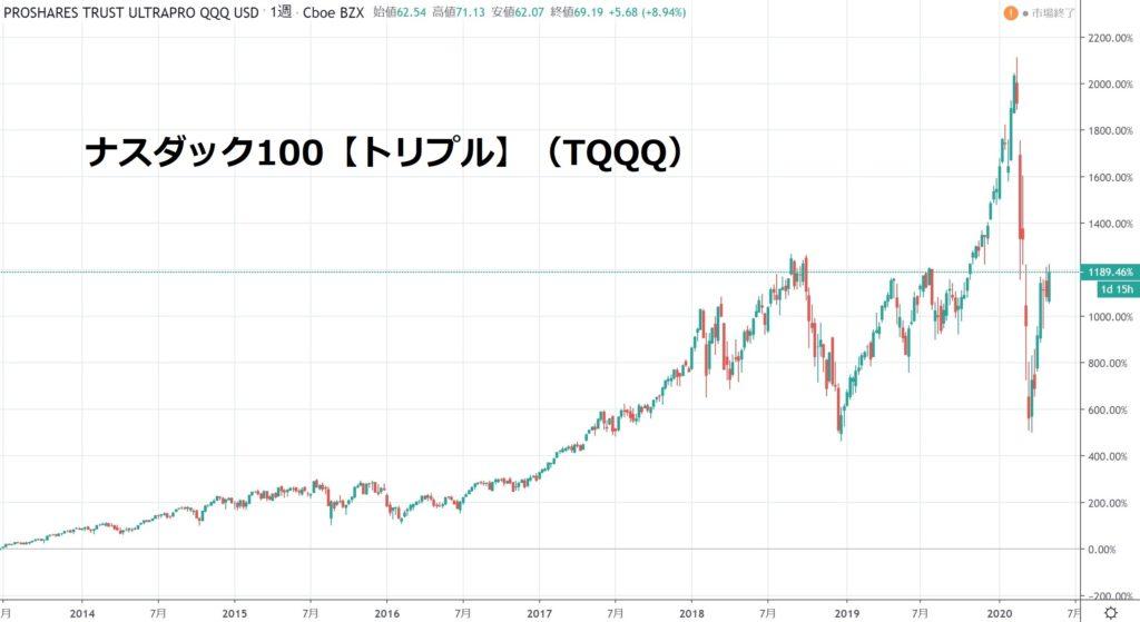 ナスダック100トリプル TQQQ チャート