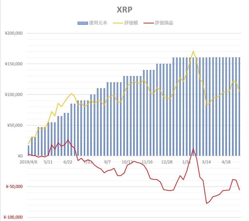 XRP リップル 運用推移
