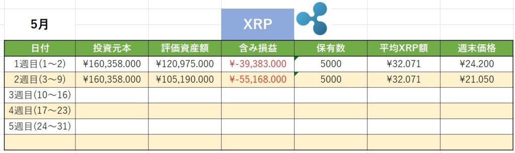 仮想通貨 XRP リップル 週間実績