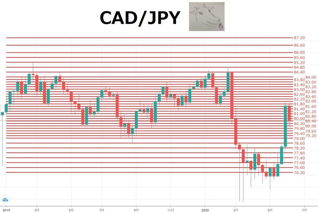 カナダ ドル 円 チャート