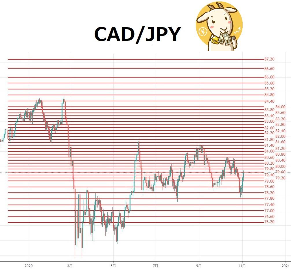 レート カナダ 推移 ドル